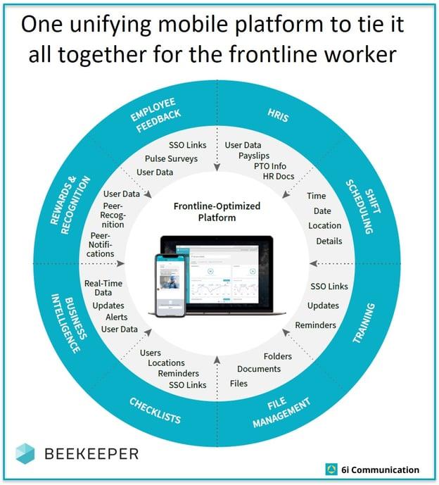 Frontline unifying platform