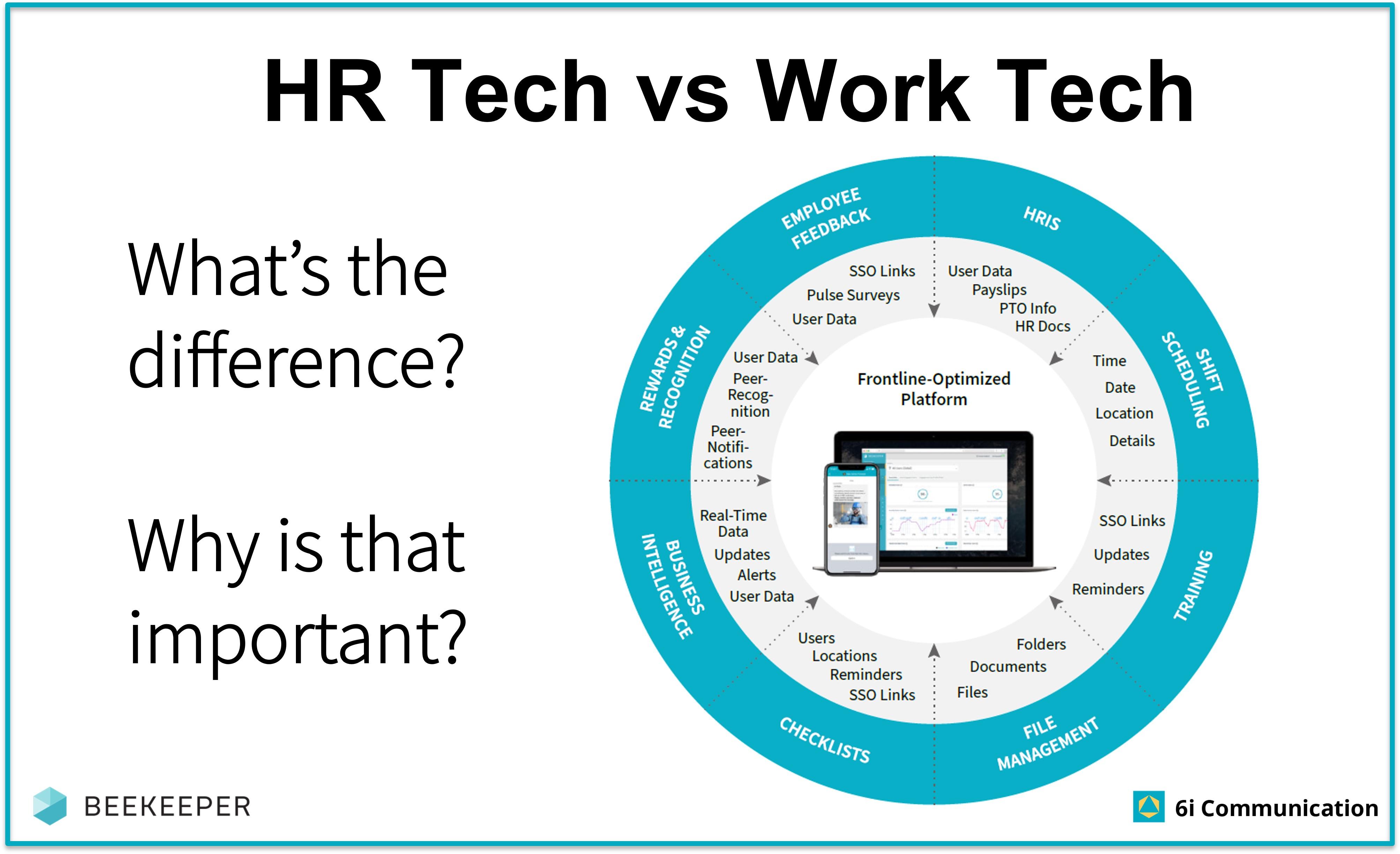Work Tech vs HR Tech Published 29Jul21
