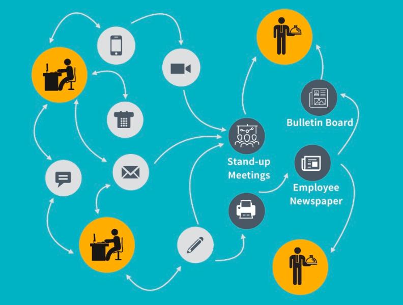 blog image Infographic-internal-communications-workflow