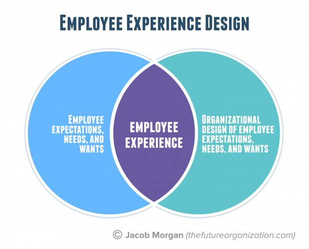 Employee Experience Design by Jacob Morgan