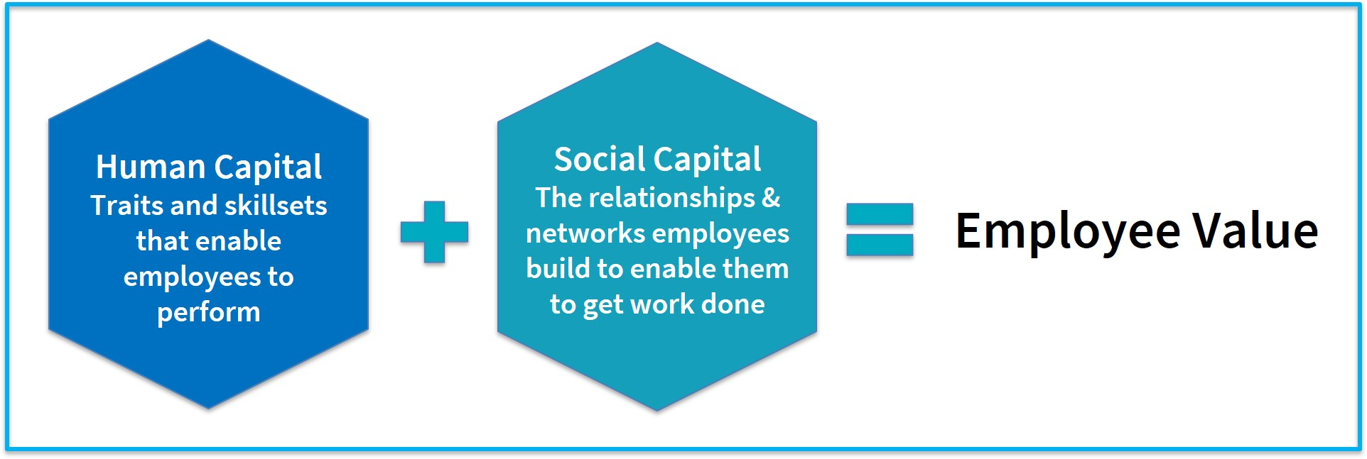 Human Capital + Social Capital = Employee Value